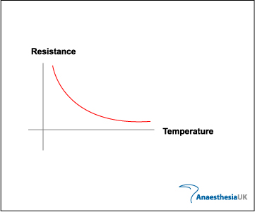 Resistance changes with temperature
